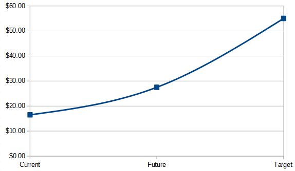 PDX Coin chart